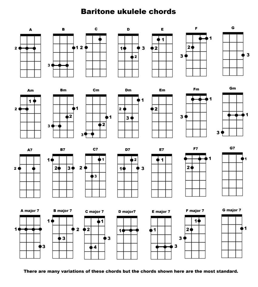The Baritone Ukulele u2013 Review u0026 Chord Chart : Ukulele Resource Center