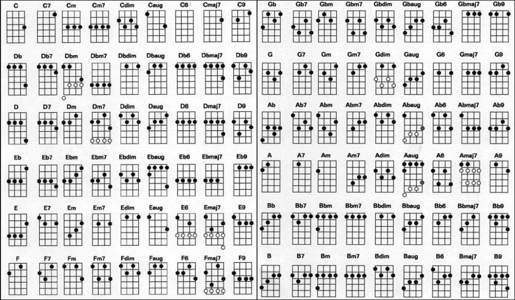Free Ukulele Lessons : Ukulele Resource Center